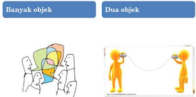 interaksi antar objek